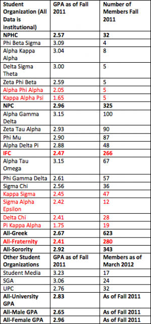 Greek+GPAs+fall+below+standard%2C+new+guidelines+set+in+place+for+fall+semester