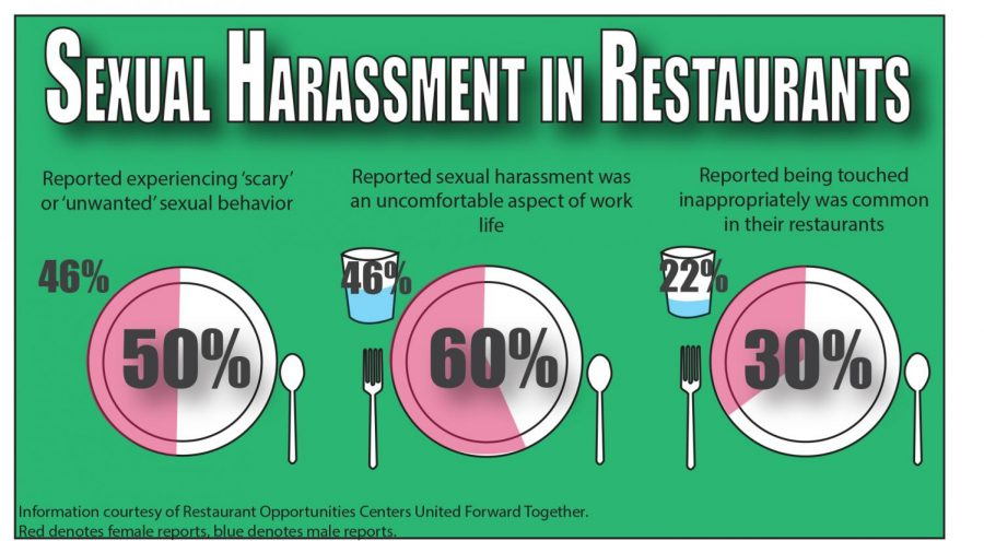 Restaurant+statistics