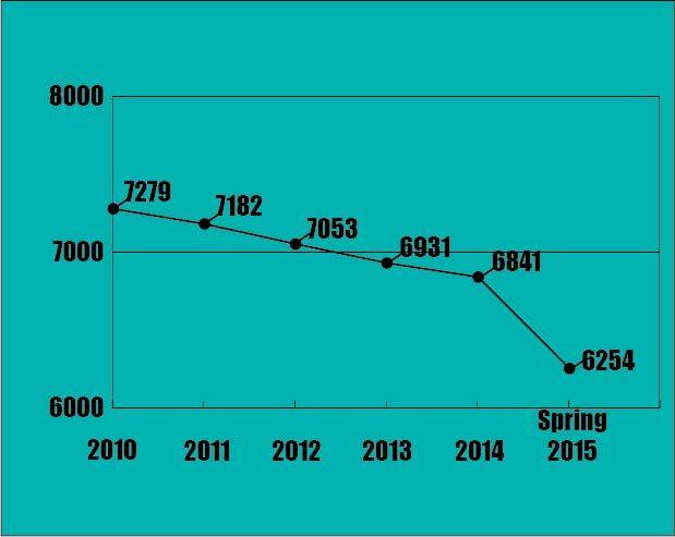 UNA enrollment slips again; credit hour production dips