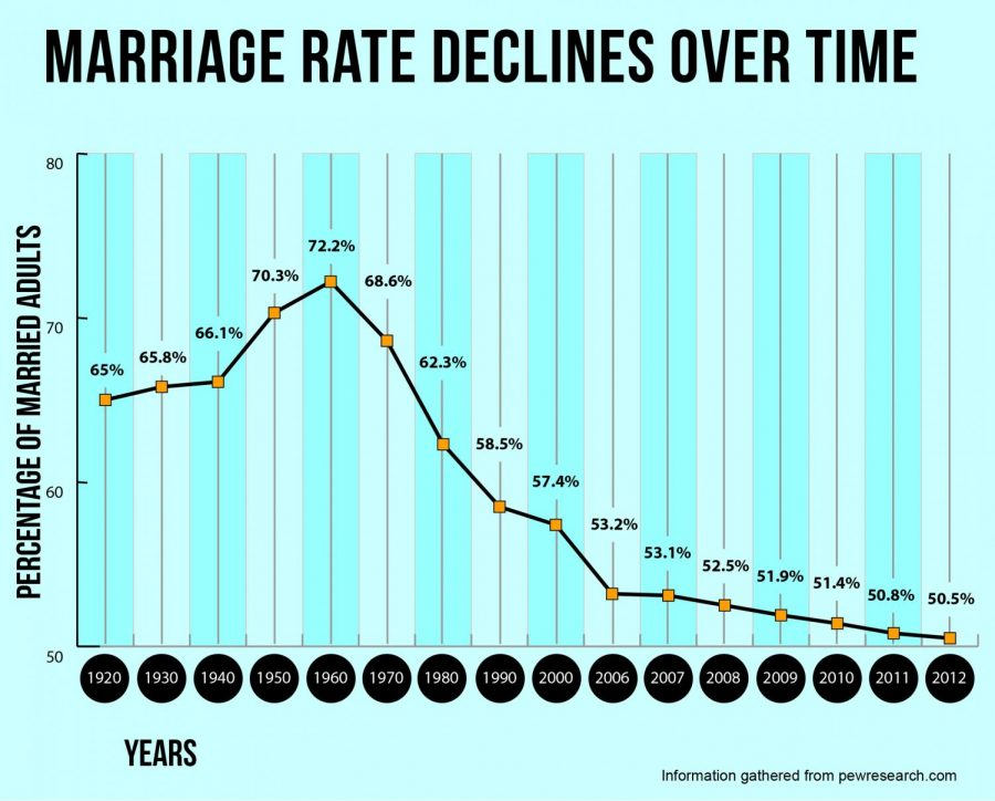 Study shows decades-long decline in failed marriages