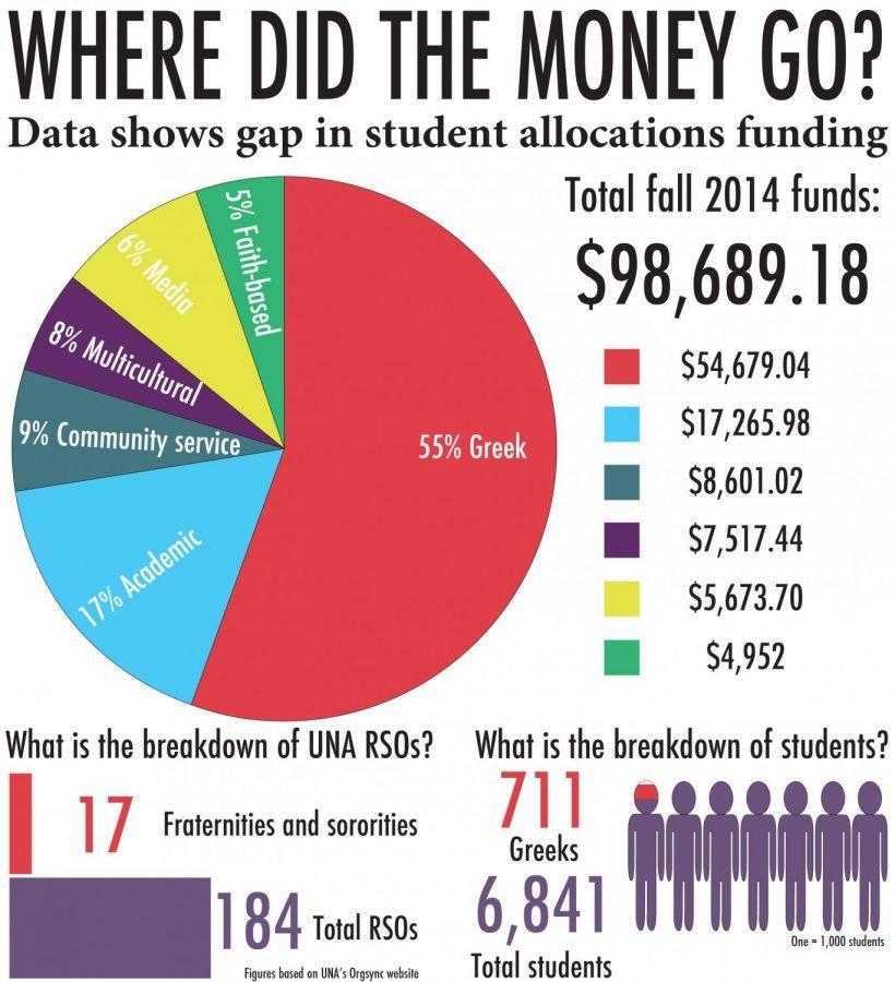 Data reveals funding disparity between UNA student organizations