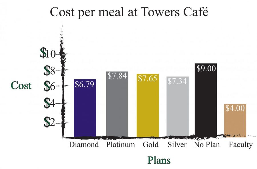 Statistics+calculated+from+meal+plan+costs+found+at+una.sodexomyway.com