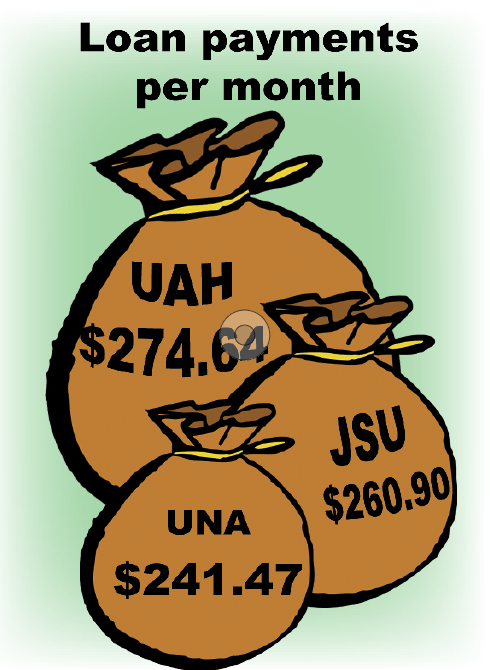 UNA students pay lower loan payments