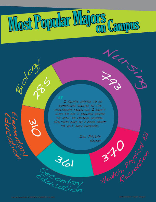 Most popular majors on campus