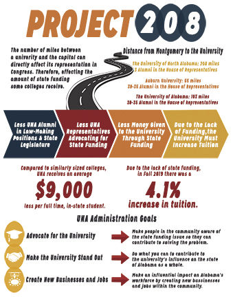 The+long+road+to+Montgomery%3A+UNA%E2%80%99s+fight+for+fair+share+of+state+funding
